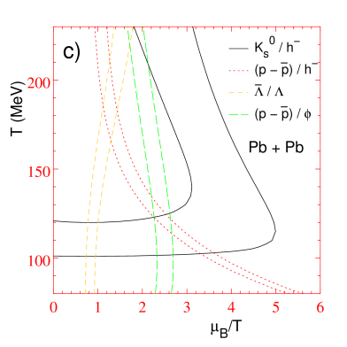 Particle ratios in the grand-canonical approximation for