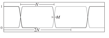 Tukey windows used in the slicing process. Note that the chosen amount of zero-padding leads to a half-overlap situation.
