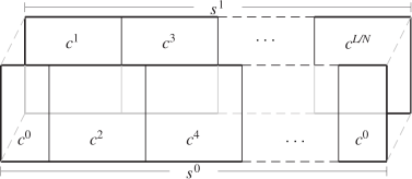 Structure of the sliCQ coefficients - schematic illustration