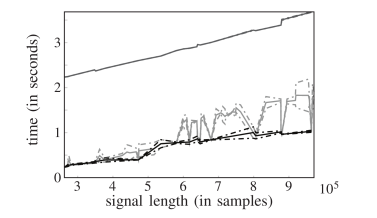 Computation time versus signal length of the CQ transform (dark gray) and CQ-NSGT. For the CQ-NSGT we show separate graphs including (light gray), respectively neglecting prime signal lengths (black). Graphs show the mean performance (solid) and variance (dashed) over 50 iterations.