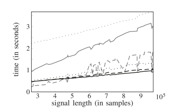 Computation time versus signal length of the CQ transform (dotted gray), CQ-NSGT (dashed gray) and various sliCQ transforms. The sliCQ transforms were taken with slice lengths 4096 (solid gray), 16384 (dotted black), 32768 (dashed black) and 65536 (solid black) samples.