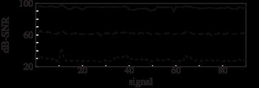 Coefficient approximation error (