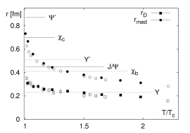a) (left) Lattice gauge calculations of heavy quark potential