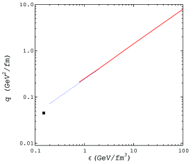 a) (left) Schematic diagram of hard scattering in A+A and d(p)+A collision. For Au+Au, high