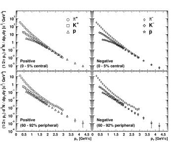 a) (left) Semi-inclusive invariant