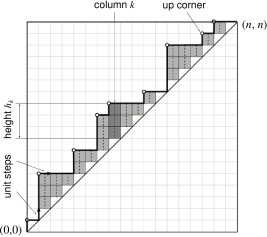 """Sample of a Dyck path (Brownian excursion above the diagonal of the square) with a fixed area between the path and diagonal counted in full plaquettes (grey boxes) and a fixed number of up-corners (local """"peaks"""" shown by open dots). The partition function of such paths is given by a generalization of"""