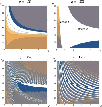 Relief of the generating function