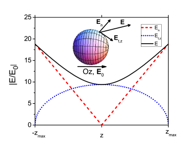 Spatial dependence of the near-field enhancement components for a metallic nanosphere in the