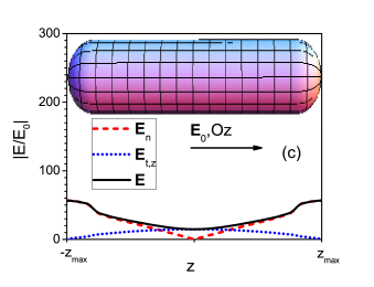 (a) The far-field spectral behavior of a prolate spheroid (black dotted line) and of a nanorod (red solid line) of the same aspect ratio