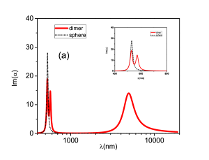 Imaginary part of polarizability for a gold nanosphere (black dotted line) and for a dimer of nearly spherical NPs (red full line) in (a) visible and infrared for an applied field parallel to