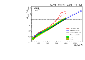 Ratio of the cross section lower limit to the theoretical cross section shown in red (lighter curves) for the 8