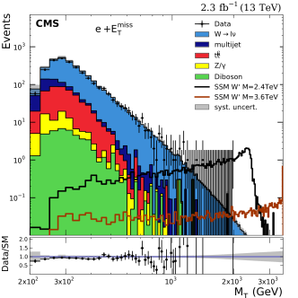 Distributions for data and expected SM backgrounds in the electron channel: transverse mass