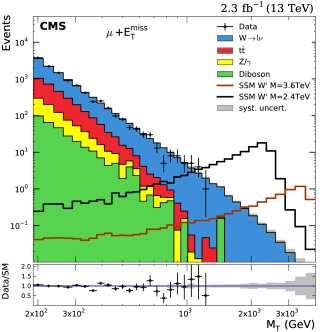 Distributions for data and expected SM backgrounds in the muon channel: transverse mass