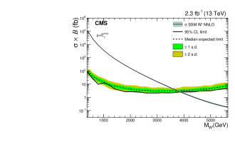 Expected and observed 95% CL limits for the electron (left) and muon (right) decay channels. The expected (observed) limit is displayed as a dashed (solid) line and the associated inner (outer) bands represent the one (two) standard deviation (s.d.) uncertainties. The SSM