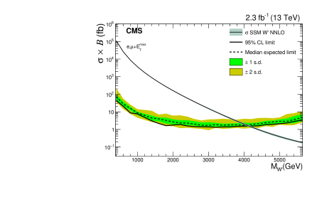 Expected and observed 95% CL limits for the combination of the electron and muon decay channels. The expected (observed) limit is displayed as a dashed (solid) line and the associated inner (outer) bands represent the one (two) standard deviation (s.d.) uncertainties. The SSM
