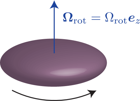 The atomic cloud rotating with an angular frequency