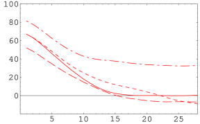 The 1-d FT of the gluon propagator transverse to the 4 axes.