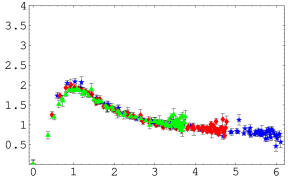 The SU(2) gluon dressing function as a function of momentum