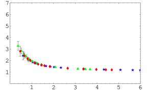 The SU(2) ghost dressing function as a function of momentum