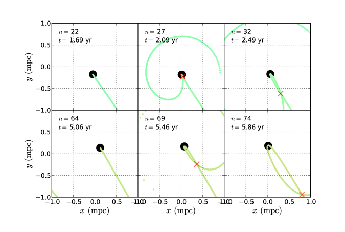 """Visualisation of our intersection experiment with the secondary BH's gravity switched off. Intersections are marked with red """"x""""s. As the primary BH moves, the distance of closest approach varies. Hence, apsidal precession varies in strength, and the location of first intersection changes as a function of time. Some material can also plunge directly into the IBCO. Note that between the two rows, the angular momentum of the infalling material has changed sign."""