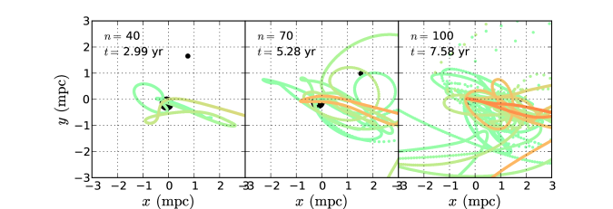 Continuation of visualisation of a typical MBHB TDE, extended from Figure