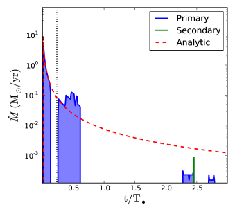 Mass fallback rate for the simulation in which