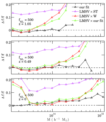 Residuals between the simulated mass functions and various model prescriptions, for Run1.80 (left-hand panels) and Run1.500 (right-hand panel) at