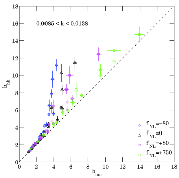 The halo bias from the halo-halo power spectrum (with no discreteness corrections) is plotted against the halo bias from the halo-matter cross spectrum. Whenever the density of haloes is high enough, the two estimates are very close showing that little stochasticity between mass and halo overdensities is present on the scales of interest (indicated in