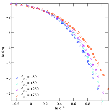 Universality of the mass function arising from non-Gaussian initial conditions. Colors refer to simulations with different values of