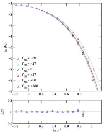 Comparison between the halo mass function from our main series of simulations (triangles) and the corresponding fitting functions (lines). Values