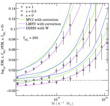 Comparison between the halo mass functions from our simulations and from the models by