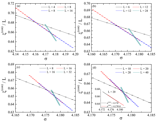 Connected correlation length in units of the system size