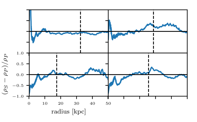 Residuals of the same profiles as in