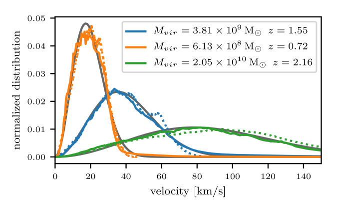 Velocity distribution of plane waves in the Schrödinger field inside the virial radius (solid lines) and of particles in the same region (dotted lines). The grey solid lines show fitted Maxwellian distributions.
