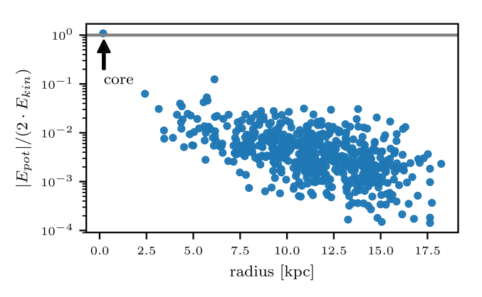 Virial parameter of local maxima (granules) at various distances to the center of the halo.