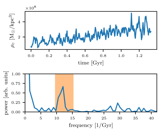Top: Maximum comoving density of a halo over time. Bottom: Fourier transform of the same data. The boundaries of the shaded region are the expected quasi-normal periods given the minimum and maximum central density in the time series above.