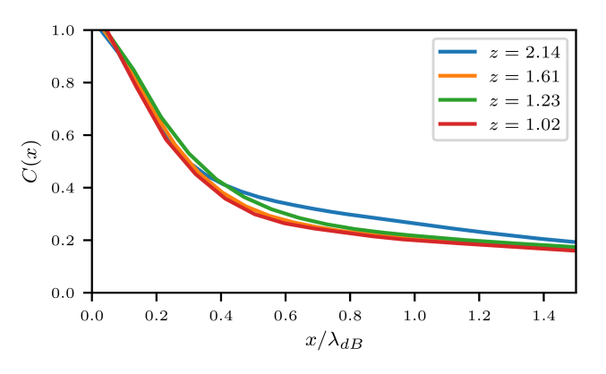 Autocorrelation function of the density field in space (