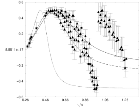 Comparison with experiment of Real part of the I=J=0