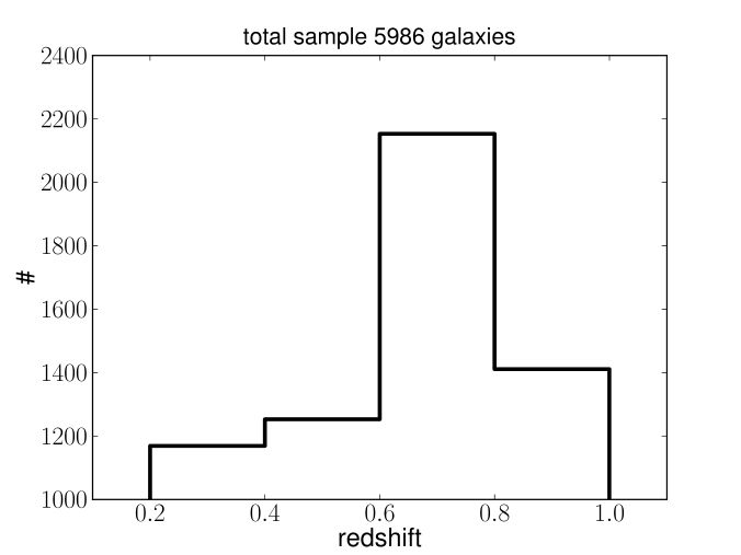 Histogram of the number of galaxies versus redshift of our sample in the four redshift bins considered in this work.