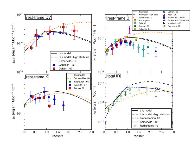 Comparison between the calculated luminosity densities versus redshift for different spectral bands with observational data (solid-black line, for our