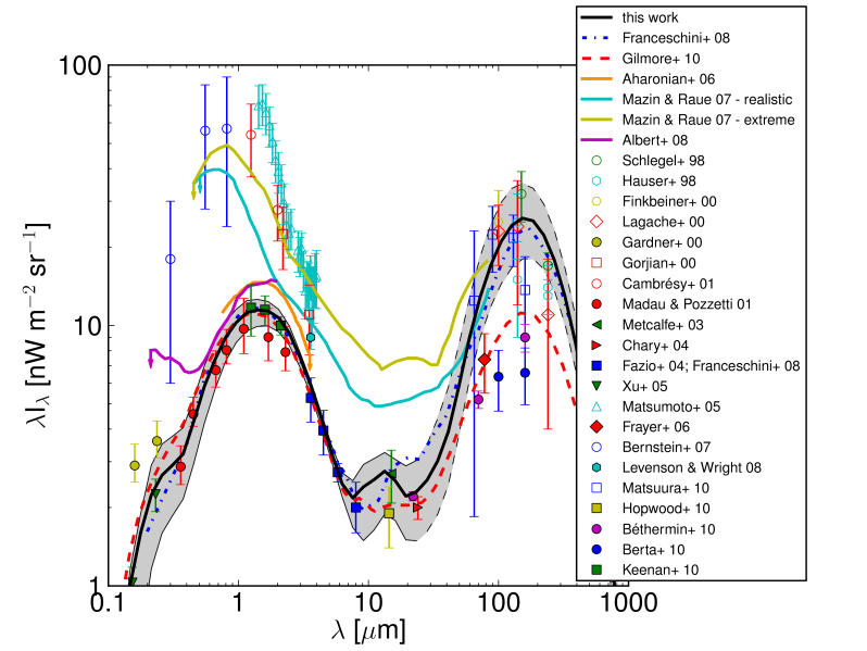 The solid-black line is the extragalactic background light calculated by the