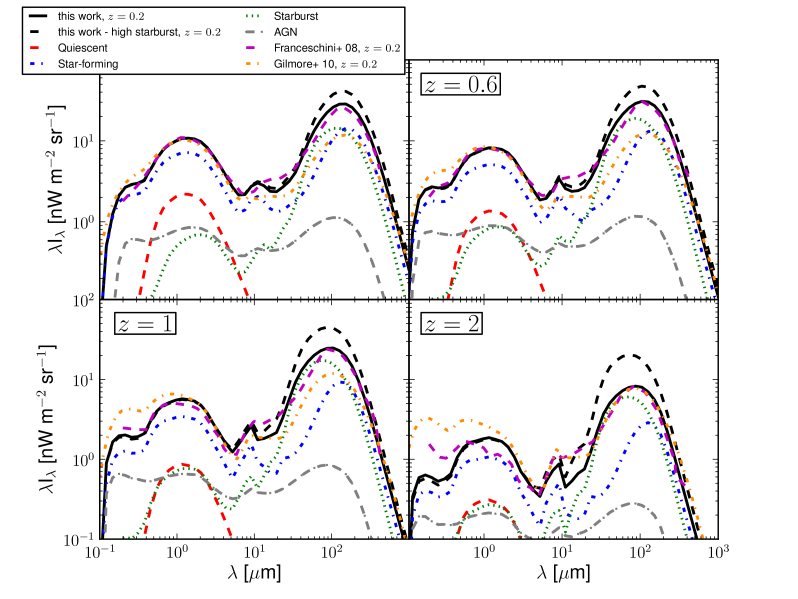 Extragalactic background light (EBL) in co-moving frame predicted by our model at different redshifts for the two assumptions for the extrapolation of the fractions for