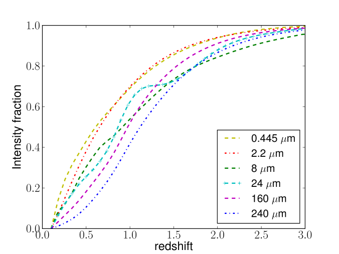 Buildup of the extragalactic background light (EBL) at different wavelength normalized to