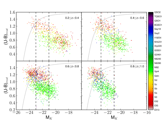 Colour-magnitude diagram in the same four different redshift bins showing the galaxies of our sample after the cuts explained in Sec.