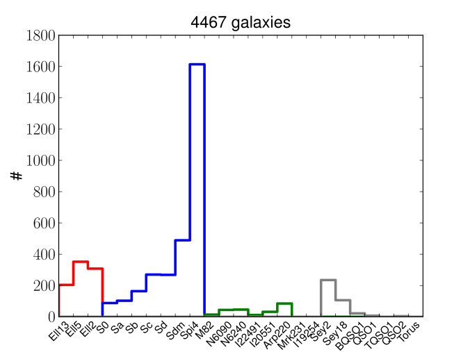 Galaxy SED-types for the sample after removing the worst fits (