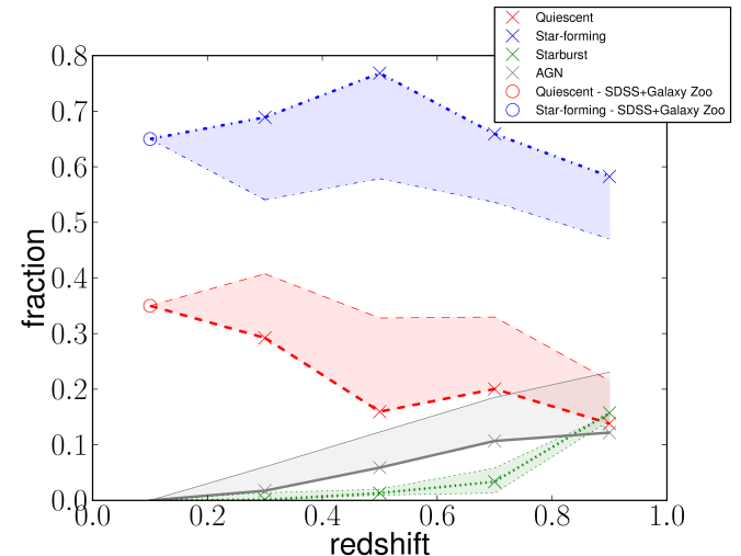 Galaxy SED-type fractions from our catalogue (after the