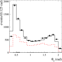 Distributions of the photon polar angle (left), the invariant mass of the two charged pions (middle), and the minimum angle between a charged pion and a photon from the