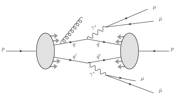 Example Feynman diagram for the DPS double Drell–Yan process.