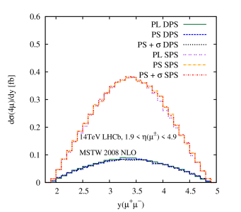 The DPS and SPS differential distributions in (a)