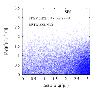 Scatter plots on the (